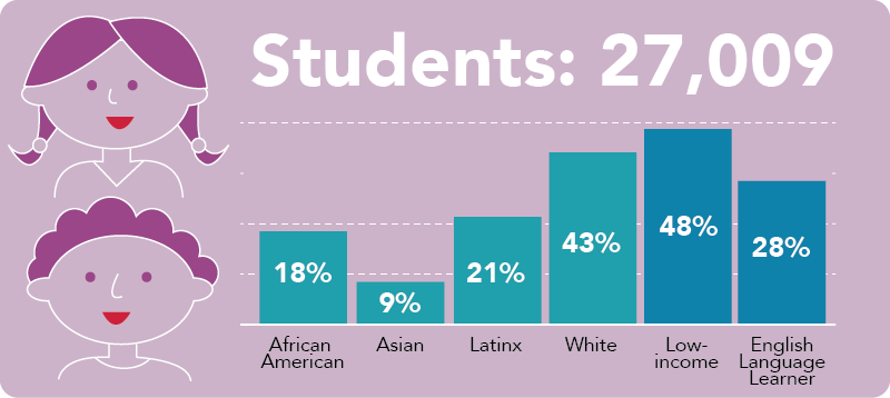 Students chart showing 27,009 students. 18% African American, 9% Asian, 21% Latinx, 43% white, 48% low-income, 28% English language learner